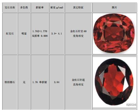 红宝石与相似宝石的区别(一)