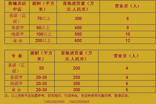 【中華黄金】品牌加盟基本要求