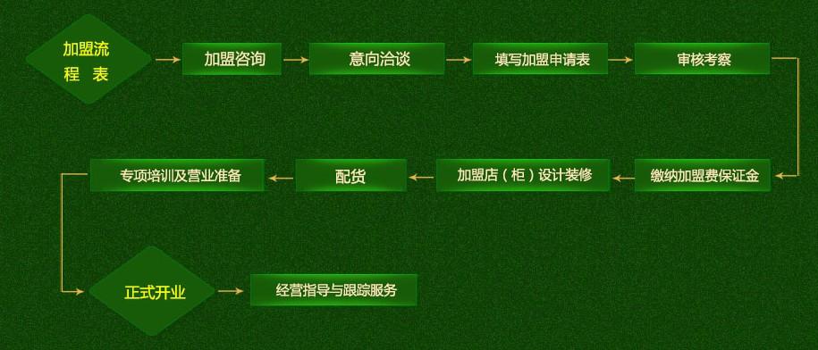 泓琳玉业加盟流程