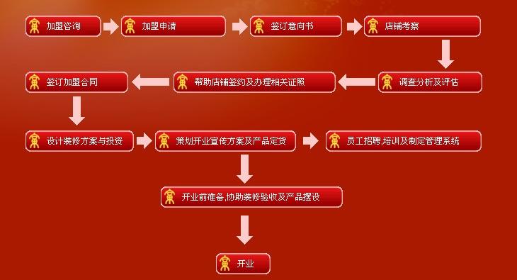 东方晓鸣翡翠加盟流程