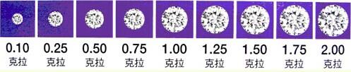一克拉钻石有多大