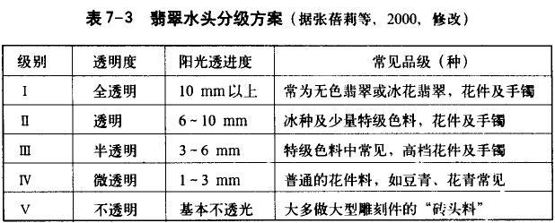 翡翠透明度分级标准 翡翠透明度级别有哪些划分