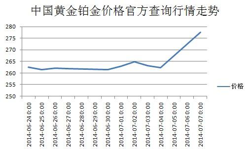 中国黄金铂金价格