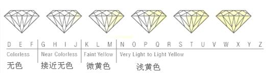 钻石的颜色,钻石的4c 标准,一克拉钻戒价格差异的根本原因