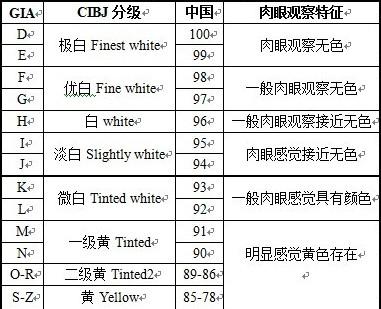 GIAD、CIBJ及中国标准钻石颜色等级表
