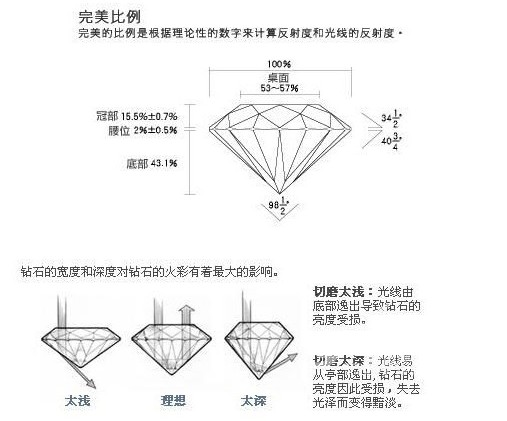 佐卡伊珠宝网推荐的搞品质钻石切割图