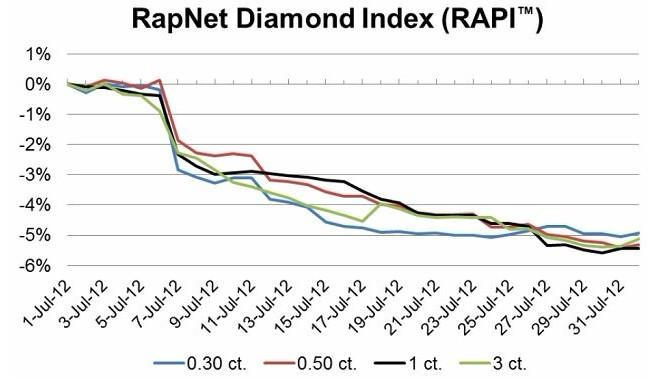 佐卡伊 珠宝网 钻石市场