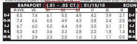 国际钻石报价表使用流程图